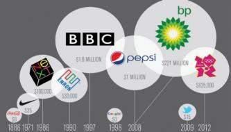10 популярных заблуждений при создании логотипа
